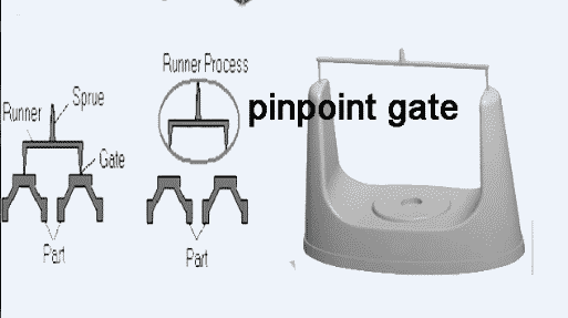 pin point gate