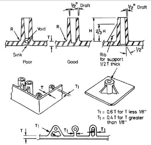 injection molding design