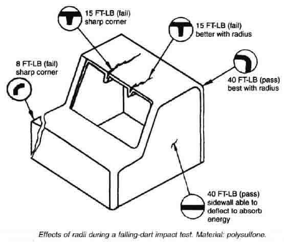 plastic mold design radii