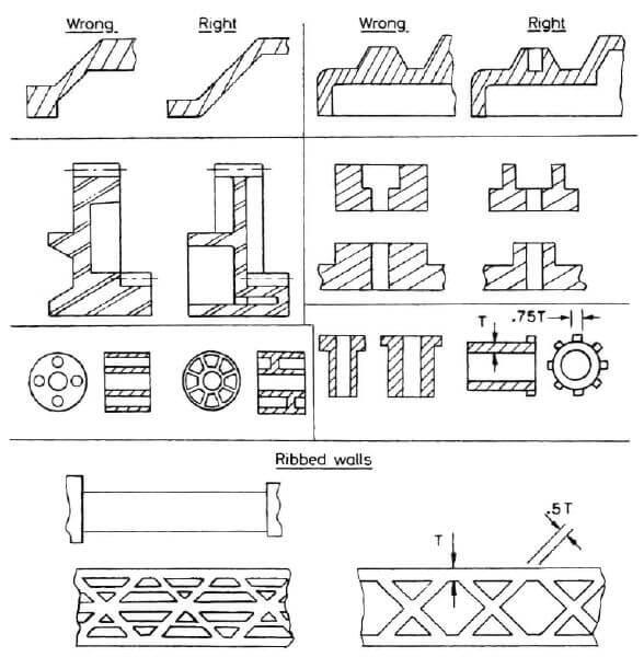 rib design