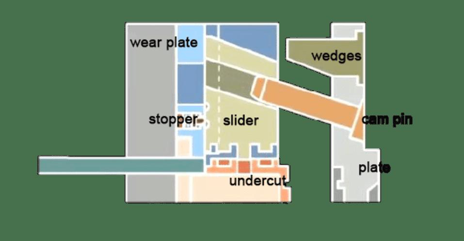slider structure