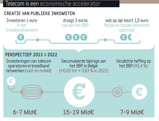 belgische telecomsector rapport meerwaarde2
