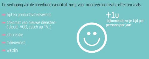 belgische telecomsector rapport meerwaarde