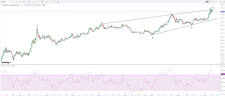USD INR Weekly Chart bearish pattern forming
