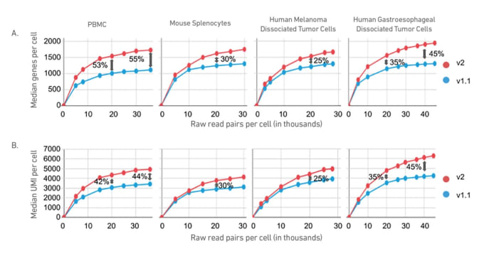 Figure 1. Gene expression saturation curves derived from Single Cell Immune Profiling v1.1 and v2 sequencing data. A. Median genes per cell. B. Median UMI counts per cell. Percentage increase in median genes per cell or median UMIs per cell is provided as 20,000 raw read pairs per cell and 40,000 raw read pairs per cell.