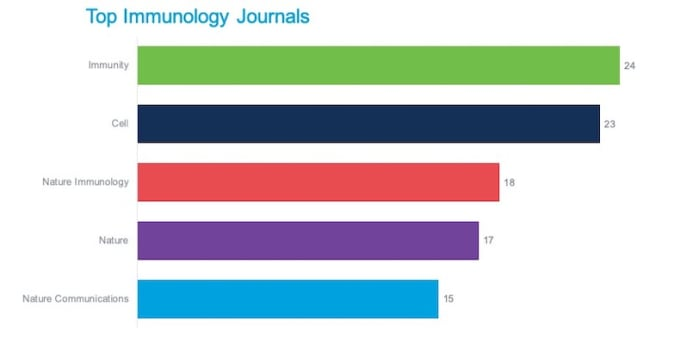 Top journals by number of publications.