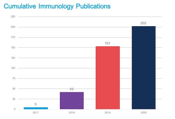 Cumulative publications per year. Total numbers include immunology and immuno-oncology publications.