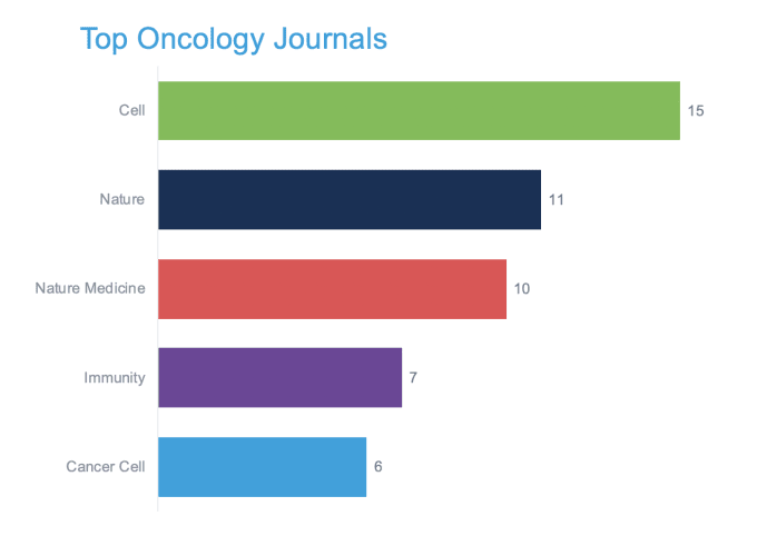 Cancer researchers using 10x Genomics solutions are continuing to publish their work in top journals. What's the most popular journal? The winner is: Cell.