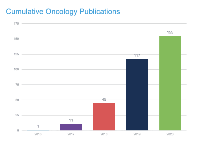 Researchers have published over 155 cancer studies that leverage solutions from 10x Genomics, and that number continues to rise annually. We're proud of this ground-breaking work to advance cancer research.