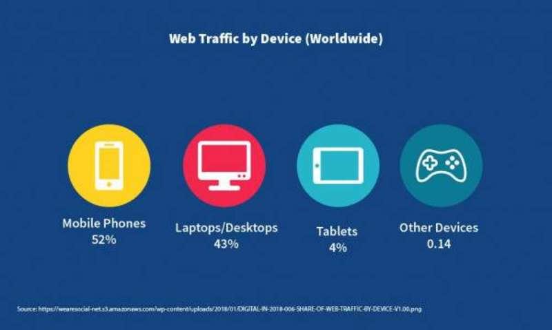 la vitesse sur le web