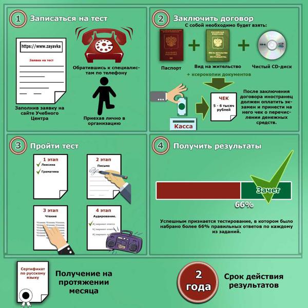 Подача документов по востоновлению гражданства