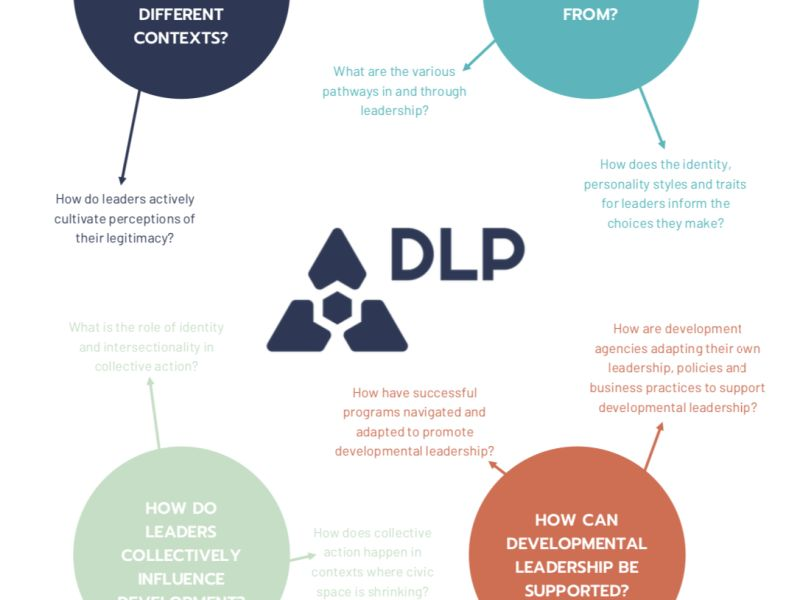 Research questions DLP III