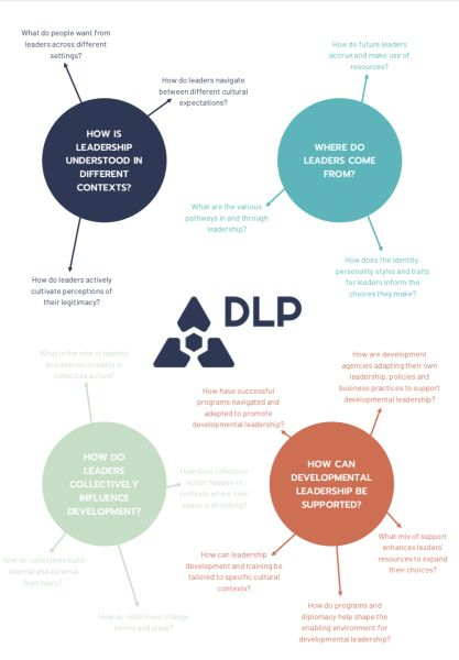 DLP Funding opportunity 2019