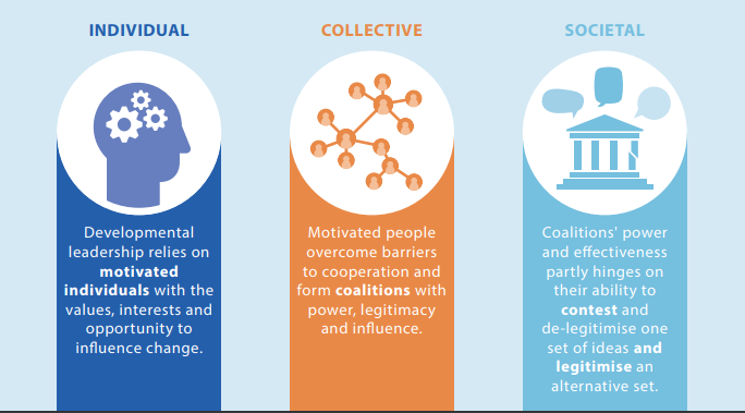 individual, collective and societal diagram