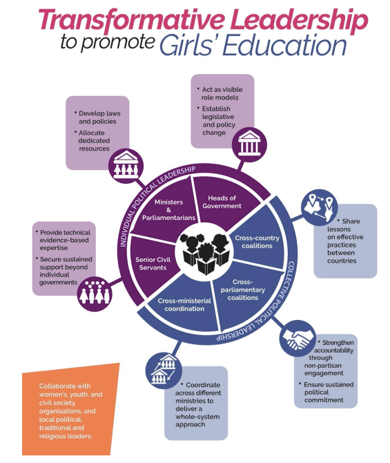 Transformative Leadership to promote Girls' Education