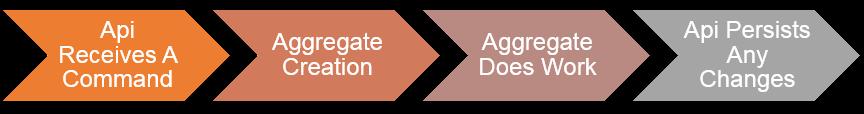 Typical DDD aggregate flow