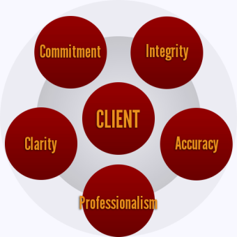 core values : Integrity, Professionalism, Accuracy, Clarity and Commitment