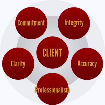 nos valeurs fondamentales: intégrité, professionnalisme, précision, clarté et engagement