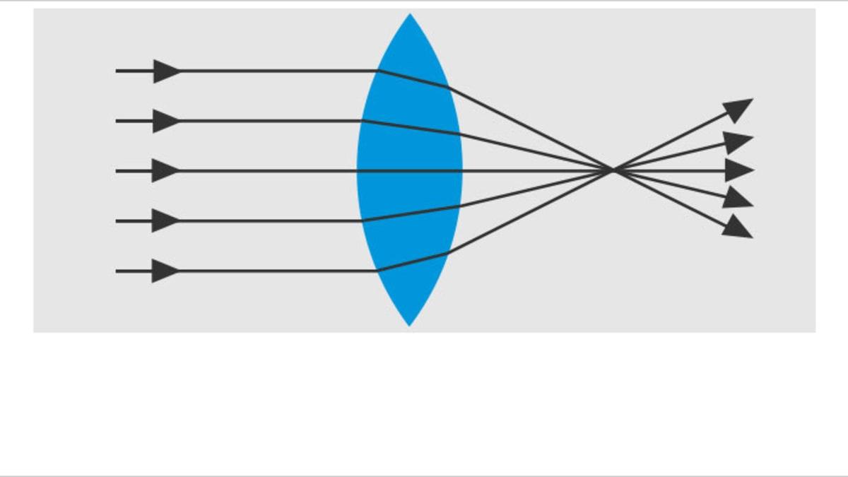 Sphärische Kontaktlinsen - Sammellinsen