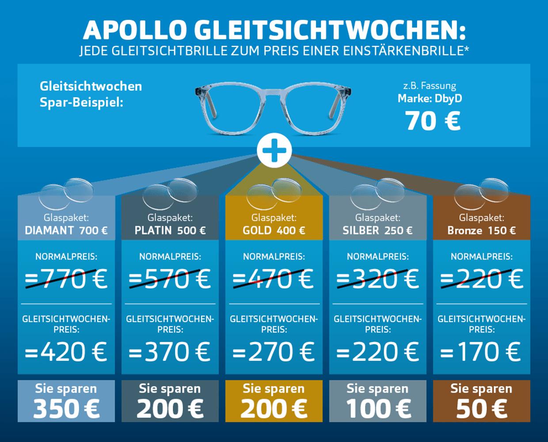 Glaspaket für die Apollo Gleitsichtwochen