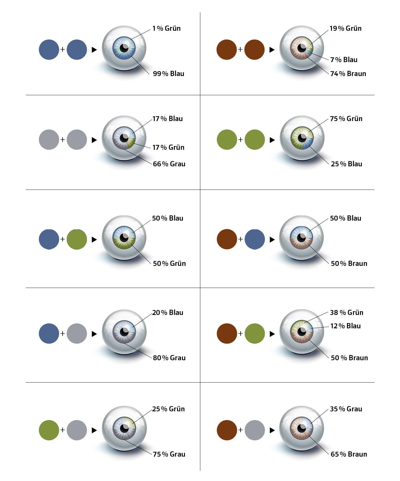 D-Infoggrafik Augenfarben