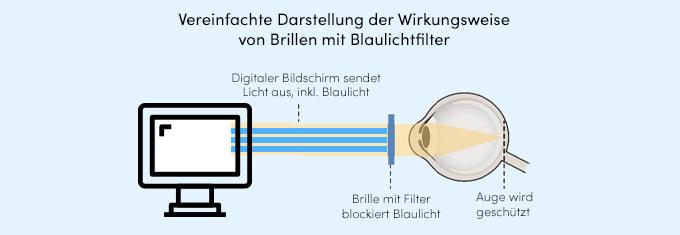 Blaulichtfilter-Wirkungsweise