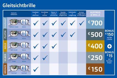 beste website Neuankömmling Tiefstpreis Gleitsichtbrille günstig kaufen beim Optiker | Apollo
