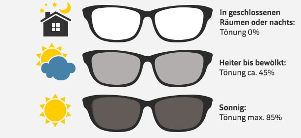 Phototrope Gläser tönen sich je nach Lichverhältnissen selbst