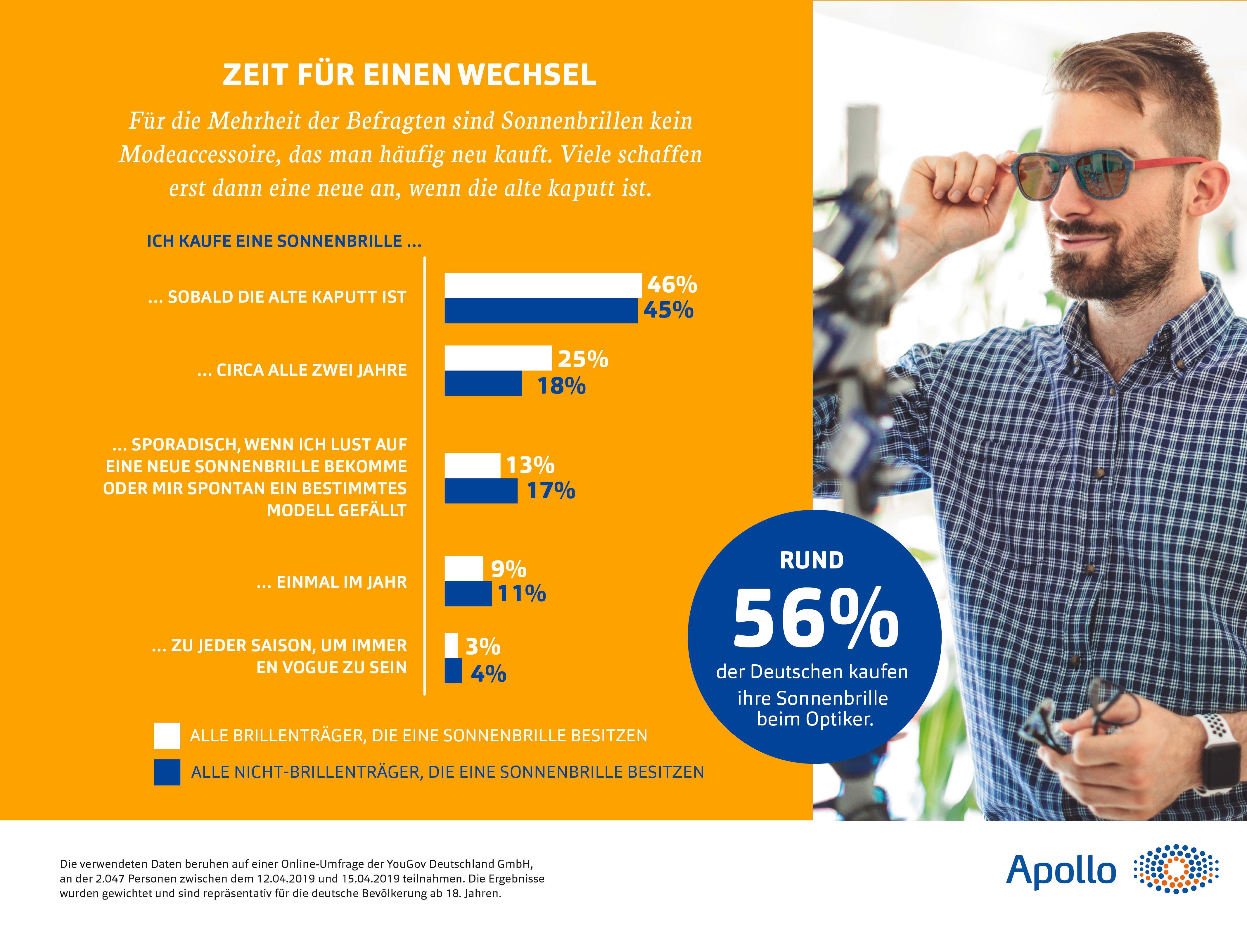 Die meisten Deutschen kaufen erst eine neue Sonnenbrille, wenn die alte kaputt ist