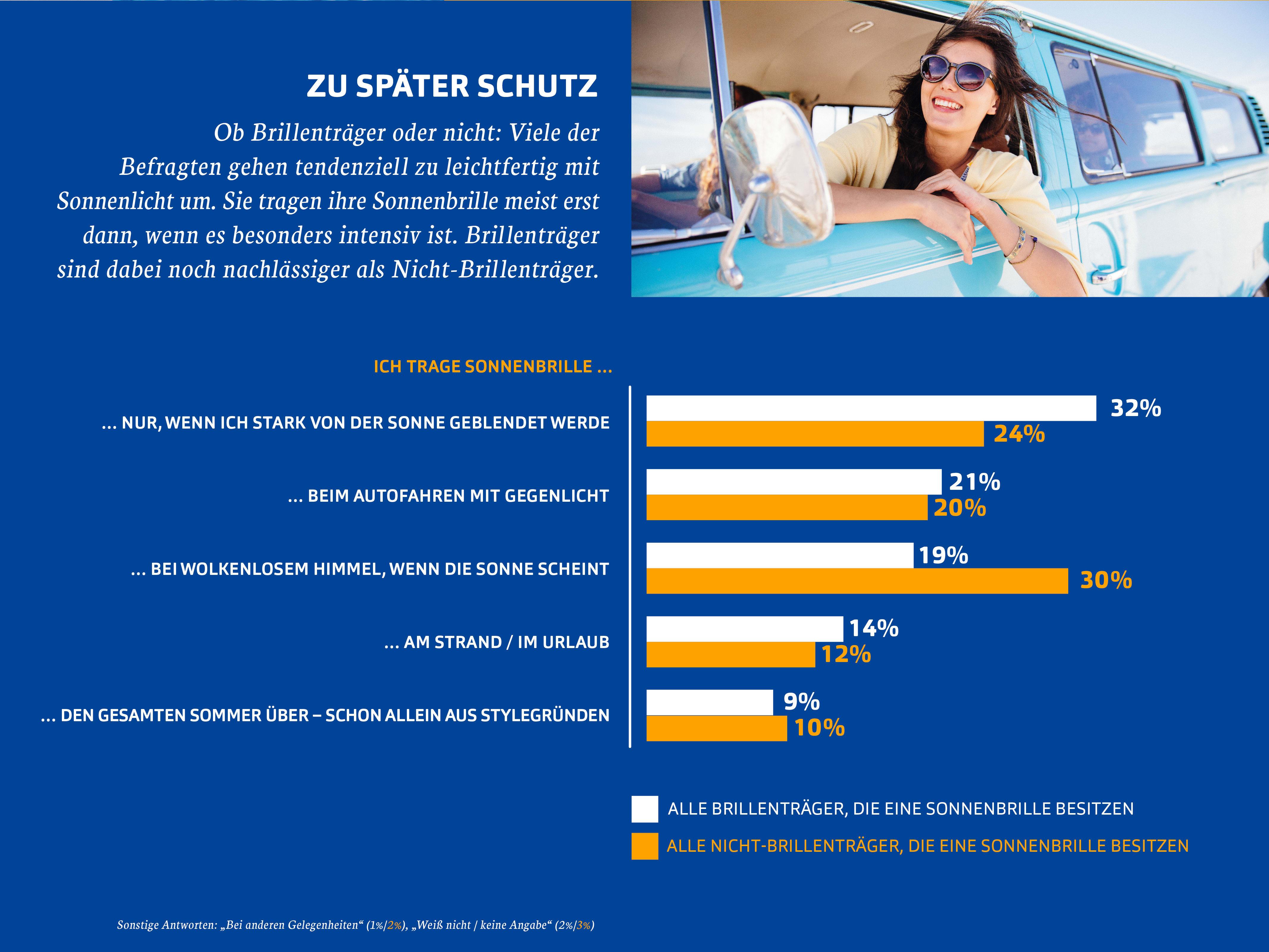 Viele Deutsche gehen leichtsinnig mit Sonnenlicht um