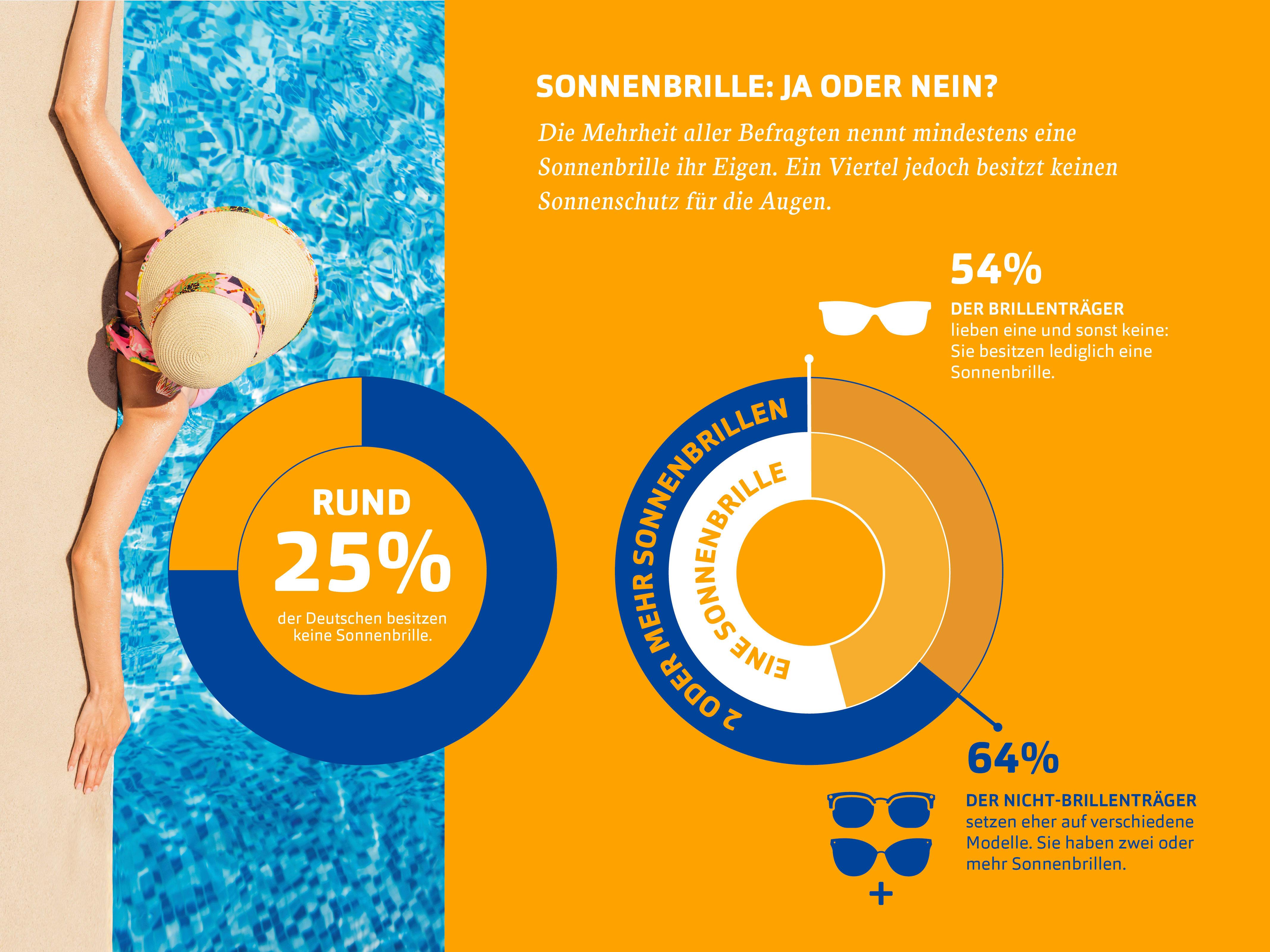 Rund 25% der Deutschen besitzen keine Sonnenbrille