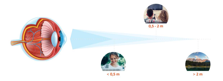 Multifokallinsen-funktionsweise