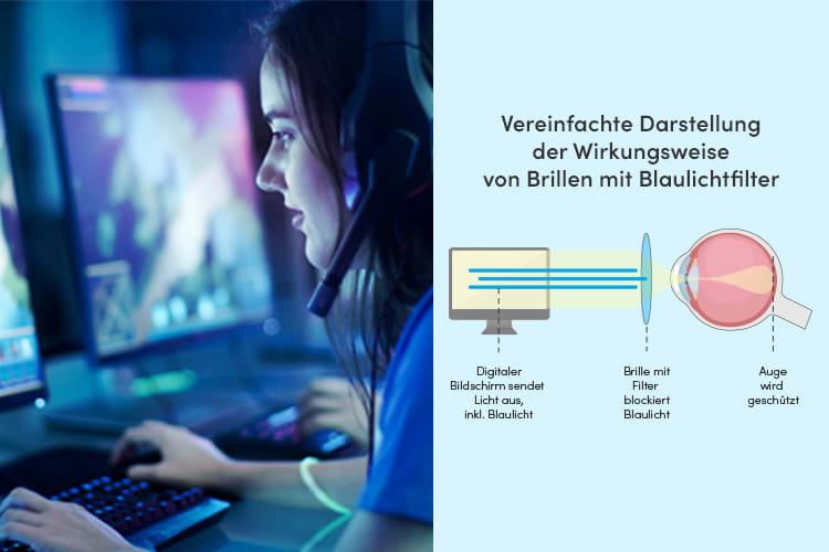 D-Wirkungsweise Von Blaulichtfiltern