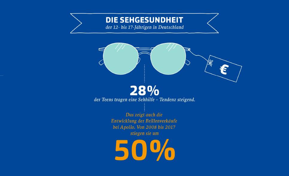 28% der Jugendlichen tragen eine Sehhilfe - Tendenz steigend