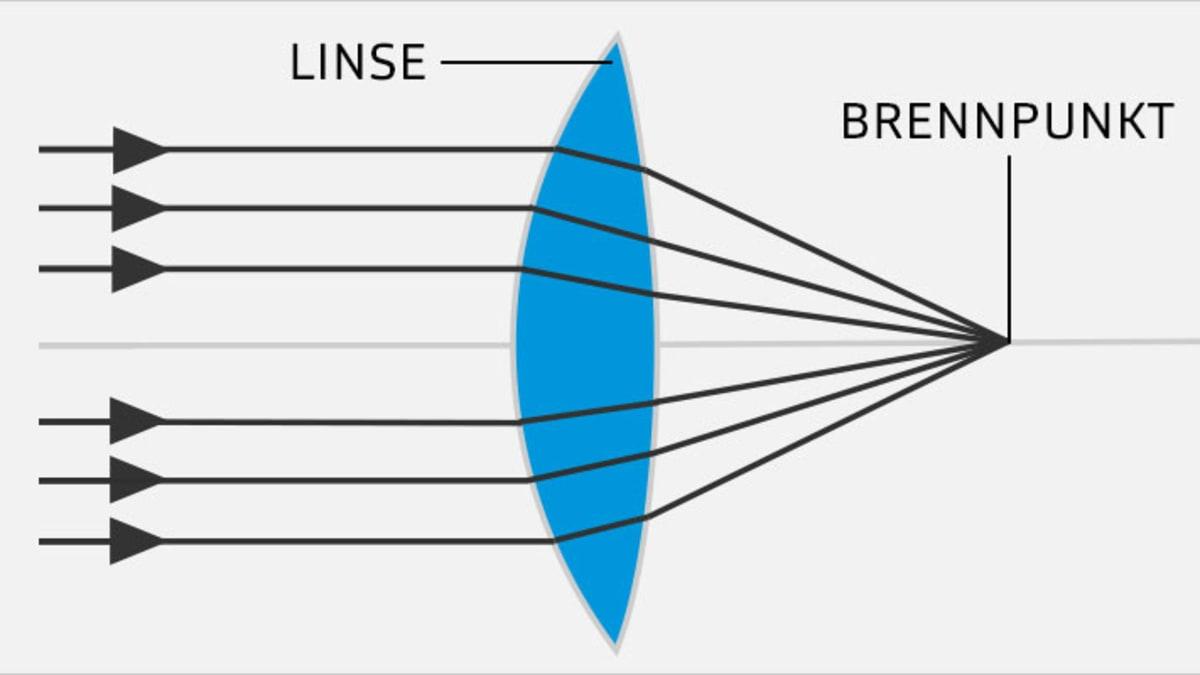 Sphärische Kontaktlinsen - Funktion der Linse