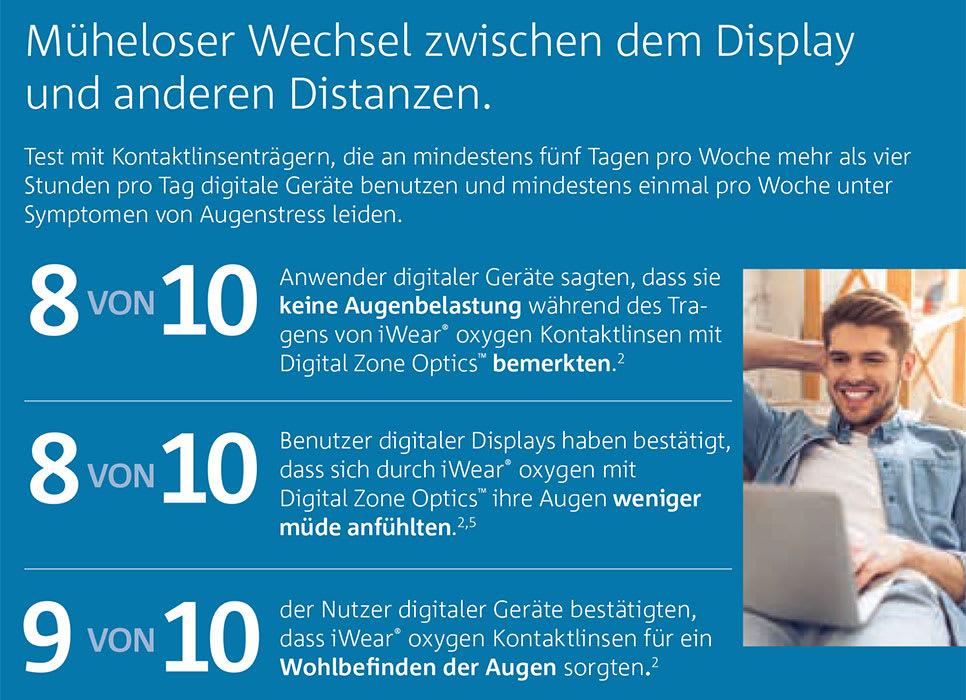 Mehr Wohlbefinden bei Arbeiten am Bildschirm mit iWear Oxygen Relax Linsen