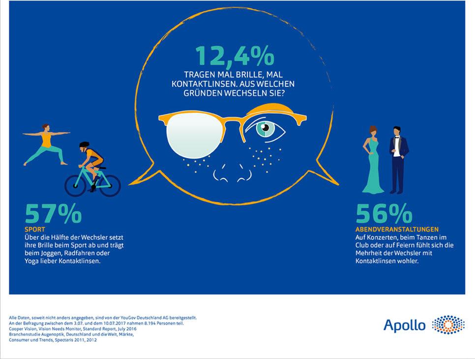 12,4 Prozent der Deutschen nutzen Kontaktlinsen und Brille im Wechsel. Zum Beispiel für Sport oder Parties.