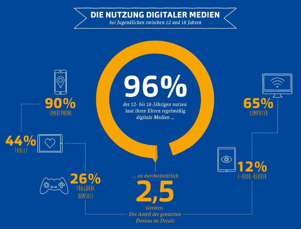96 Prozent der 12- bis 18-jährigen nutzen regelmäßig digitale Medien