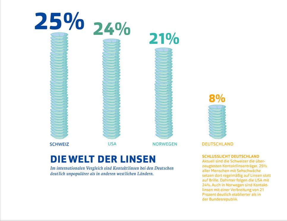 In Deutschland tragen nur 8 Prozent der Menschen mit Sehschwäche Kontaktlinsen und schneiden damit international schlecht ab.