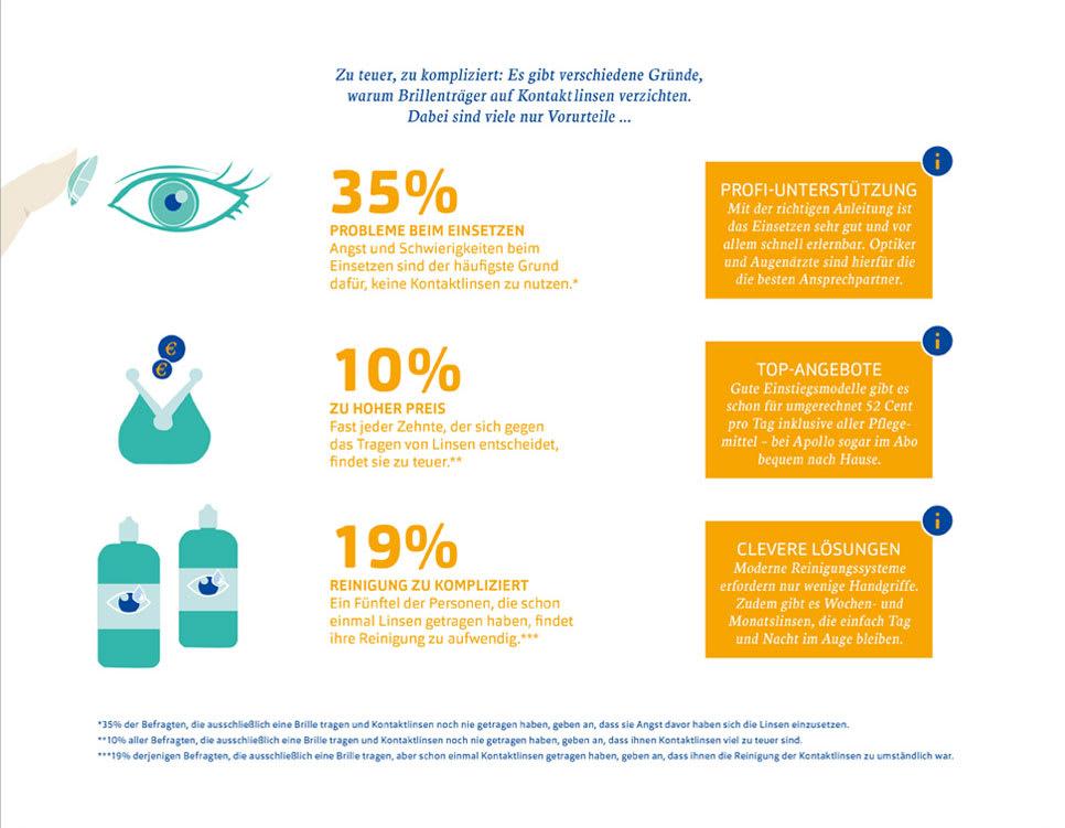 35 Prozent der Menschen, die keine Kontaktlinsen tragen, haben Angst vor dem Einsetzen der Linsen.