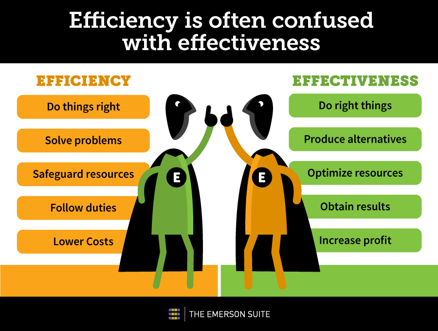 effective vs efficient managers Knowing the difference between efficiency and effectiveness in management will  help you to understand the meaning of the two terms.