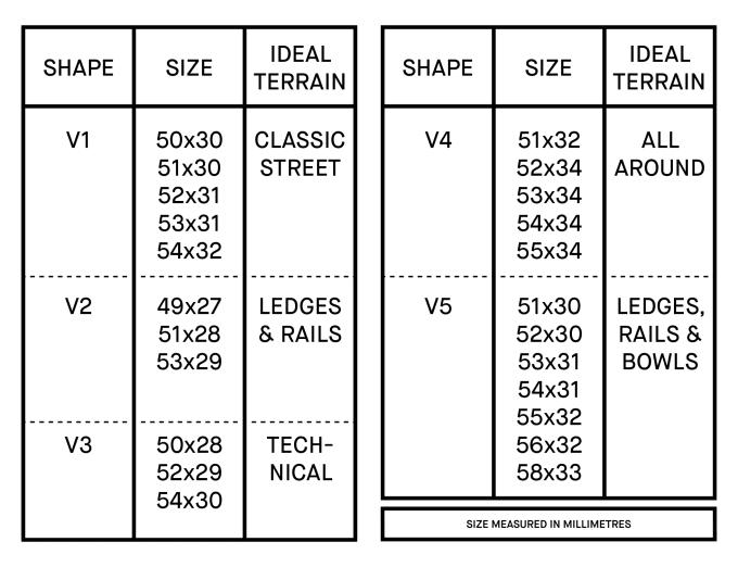 Bones STF Formula Wheels Buyers Guide Size Chart