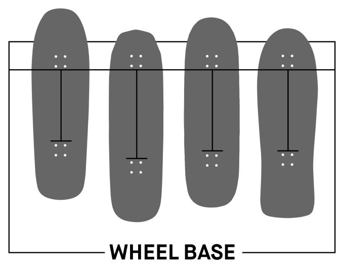 Skateboard deck buyers guide Wheelbase