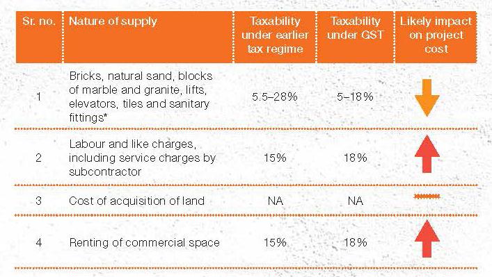 Taxability under GST