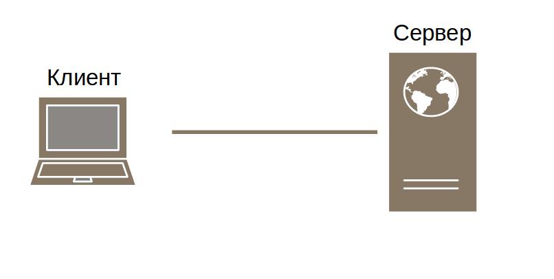 Модель клиент-сервер