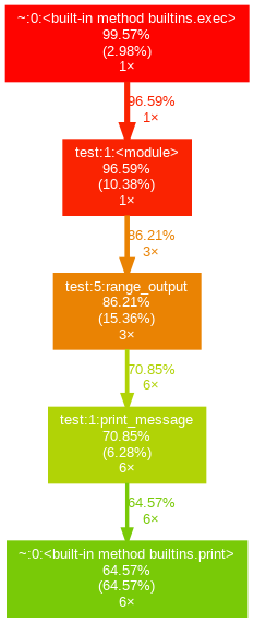 gprof2dot_output