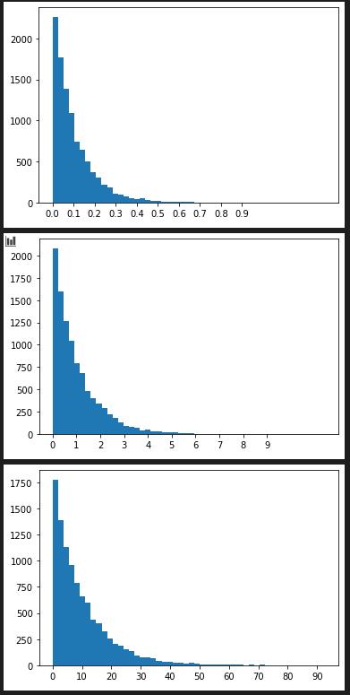 random.expovariate()の度数分布図