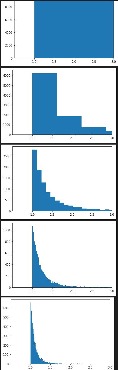 random.paretovariate()の度数分布図