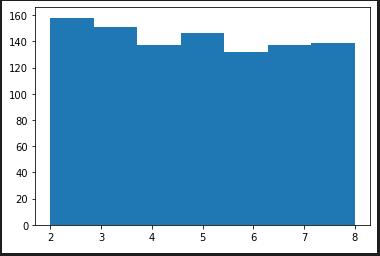 random.randint(2, 8)の度数分布図