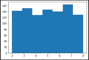 random.randrange(2, 9)の度数分布図